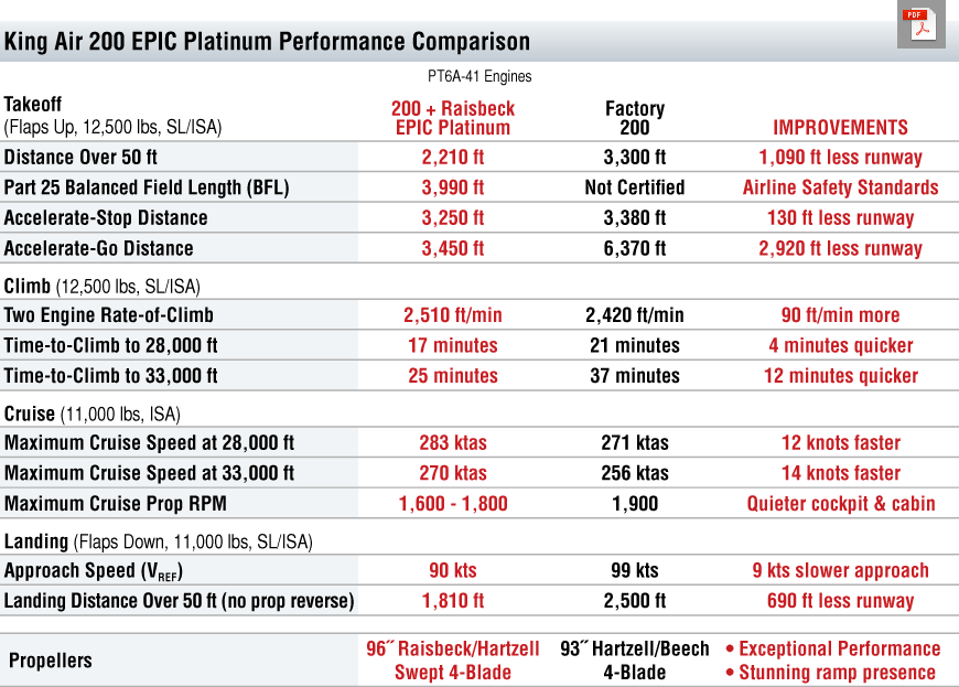 200 EPIC Platinum Performance Table