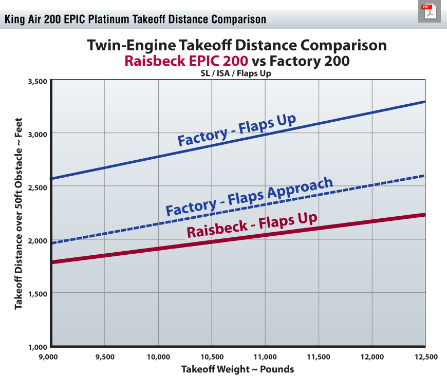 200 EPIC Platinum Takeoff Distance Chart