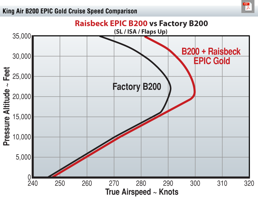 B200 EPIC Gold Cruise Speed Chart