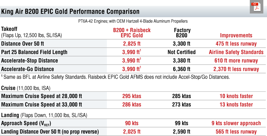 B200 EPIC Gold Performance Table