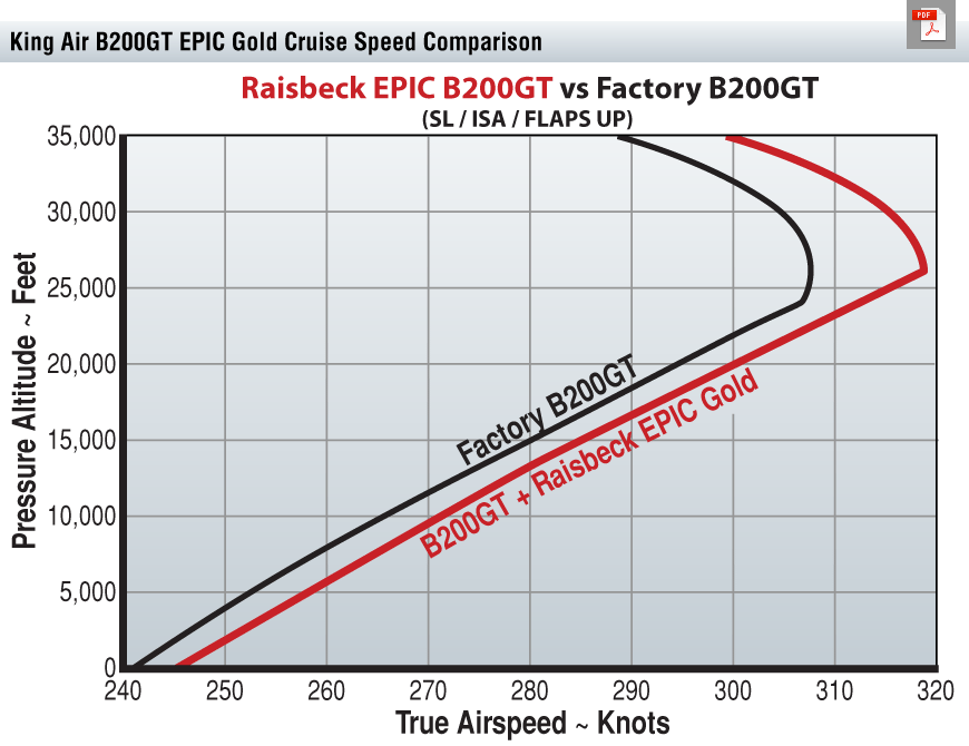 B200GT EPIC Gold Cruise Speed Chart