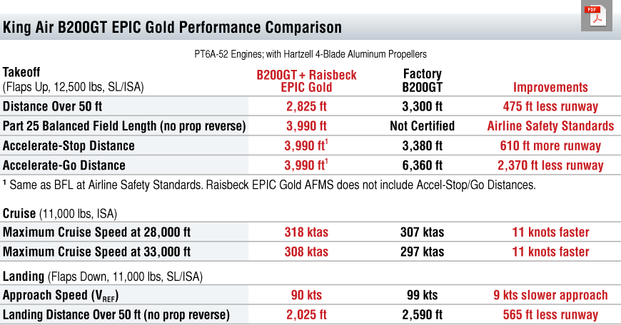 B200GT EPIC Gold Performance Table