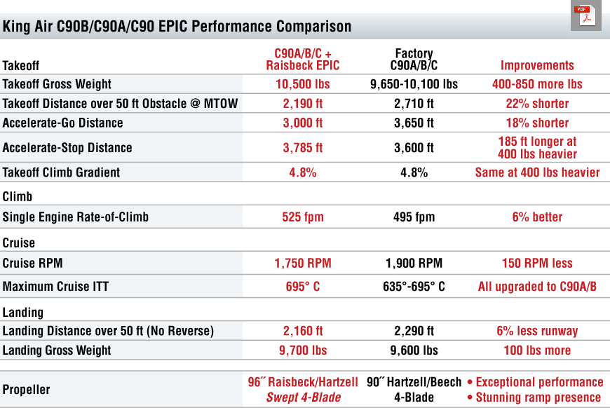 C90 All EPIC Performance Table