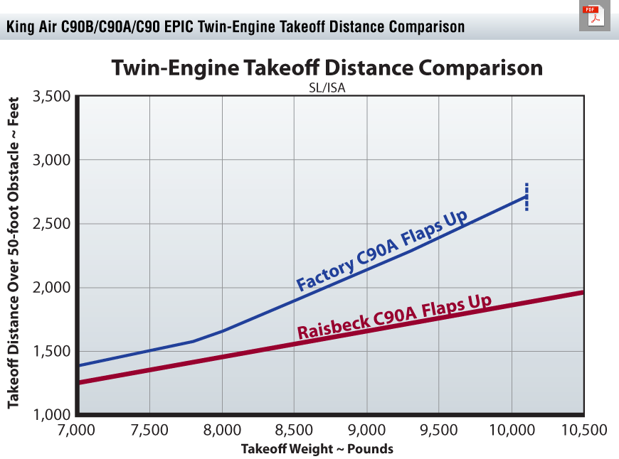 C90 EPIC Takeoff Distance Chart