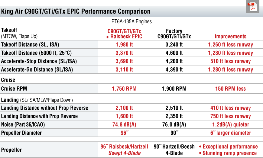 C90GT EPIC Performance Table