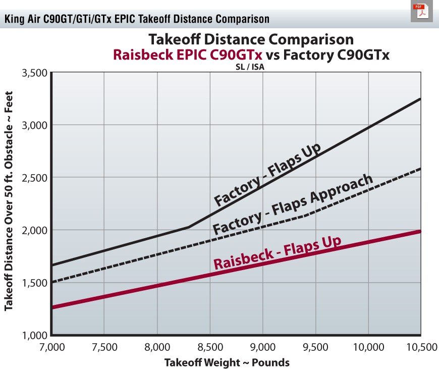 C90GT EPIC Takeoff Distance Chart