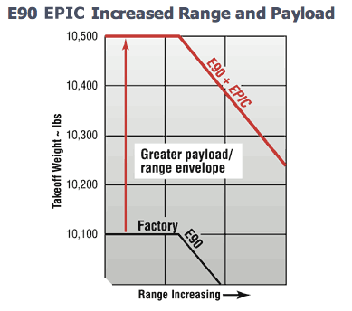 E90-Increased-Payload-Graph